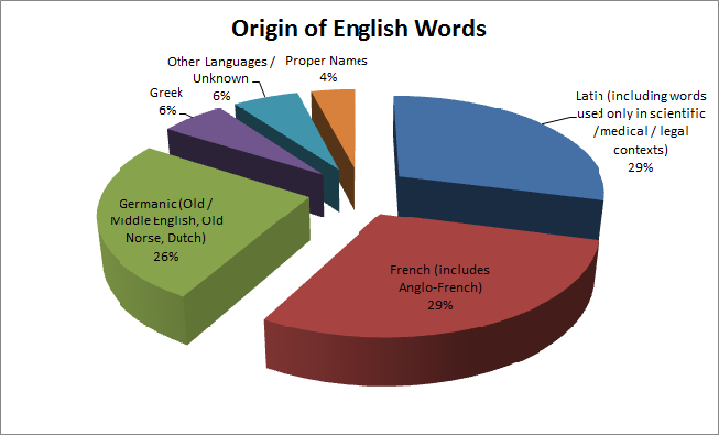 The origin of english words in other words here is a version of the chart i made of the origin of english words i am guessing these are type counts and not token counts it would be interesting to ccuart Image collections